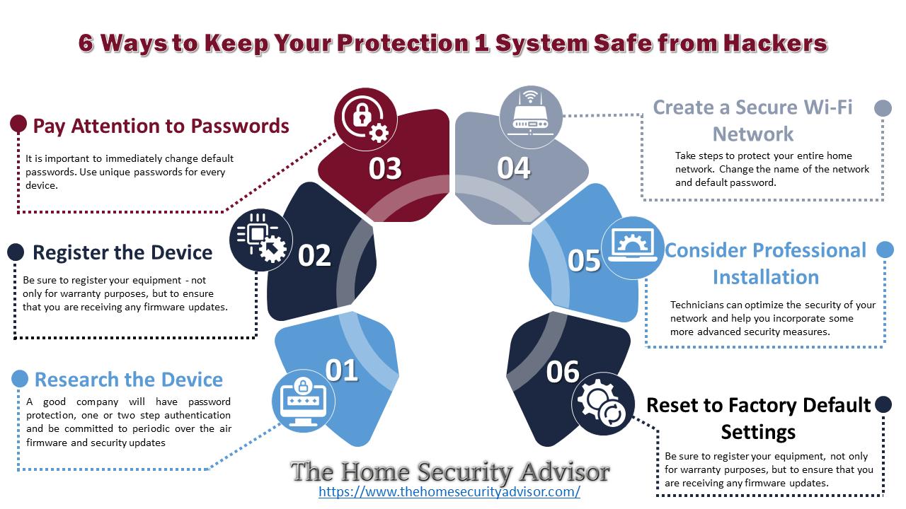 Smart Home Safe